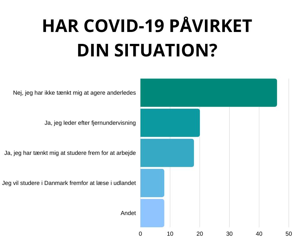 Har COVID-19 påvirket din situation?